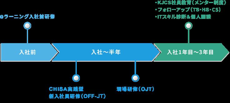 KJCSの充実した研修制度